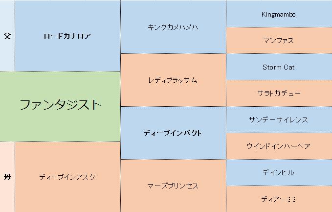ファンタジストの三代血統表