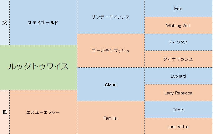 ルックトゥワイスの三代血統表