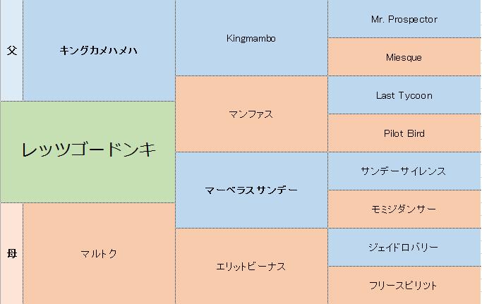 レッツゴードンキの三代血統表