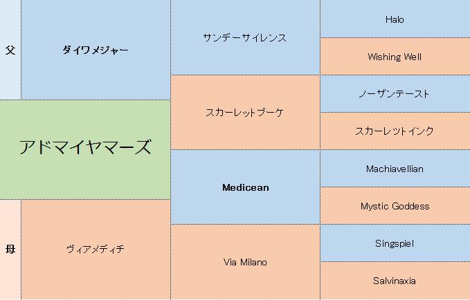 アドマイヤマーズの三代血統表