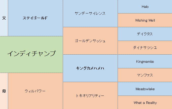 インディチャンプの三代血統表