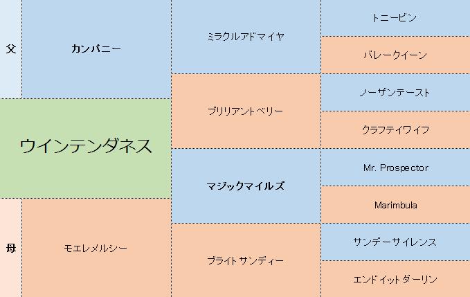 ウインテンダネスの三代血統表