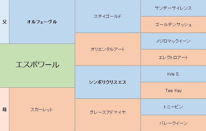 エスポワールの三代血統表