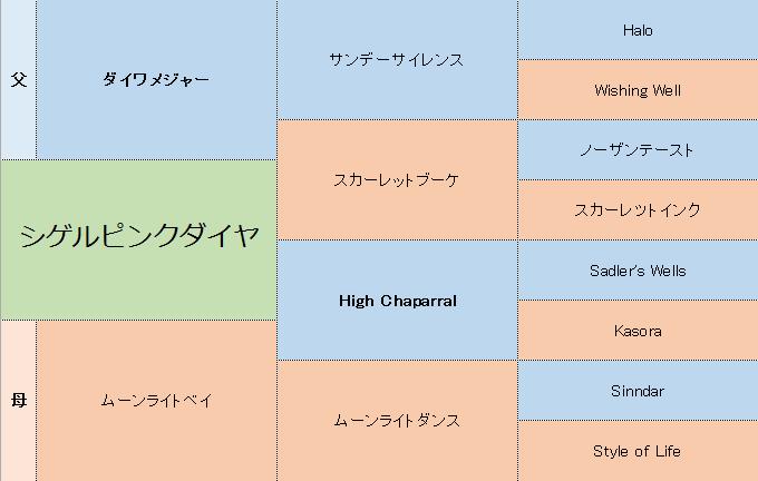 シゲルピンクダイヤの三代血統表