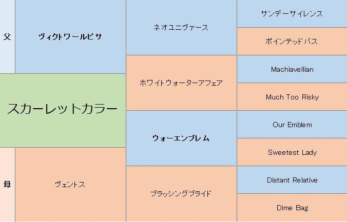 スカーレットカラーの三代血統表