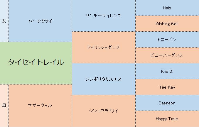 タイセイトレイルの三代血統表