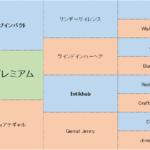 ダノンプレミアムの分析