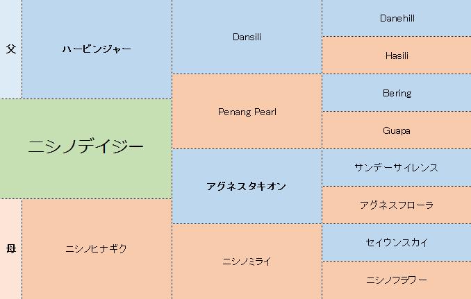 ニシノデイジーの三代血統表