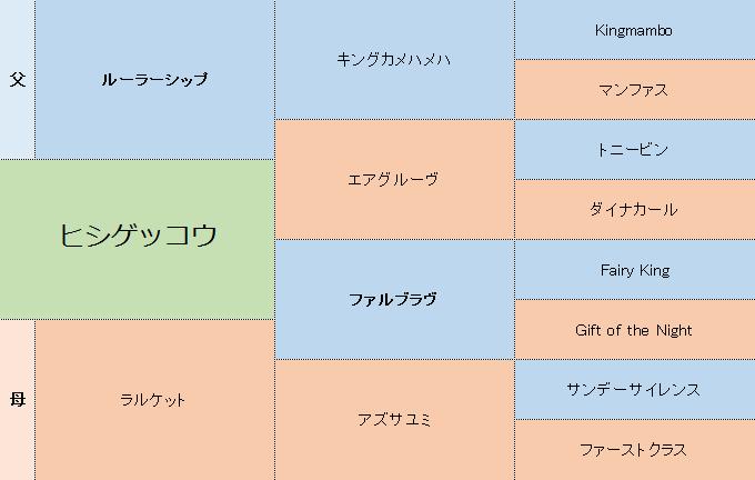 ヒシゲッコウの三代血統表