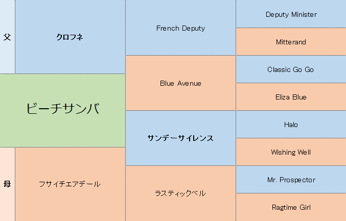 ビーチサンバの三代血統表