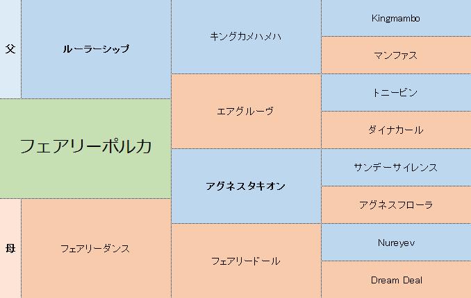 フェアリーポルカの三代血統表