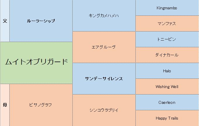 ムイトオブリガードの三代血統表