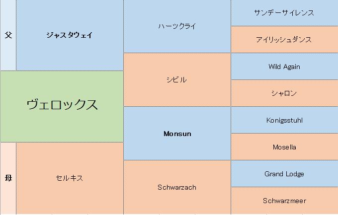 ヴェロックス三代血統表