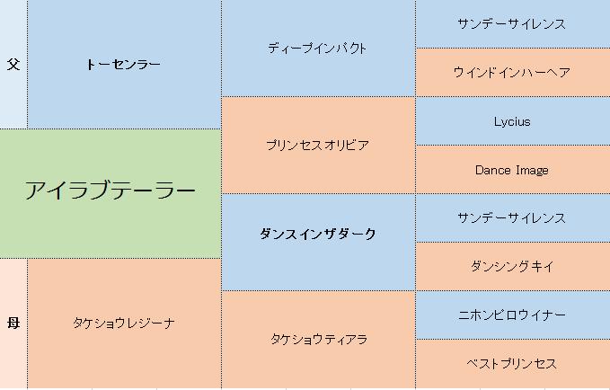 アイラブテーラーの三代血統表