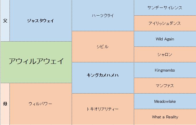 アウィルアウェイの三代血統表