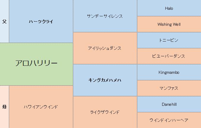 アロハリリーの三代血統表