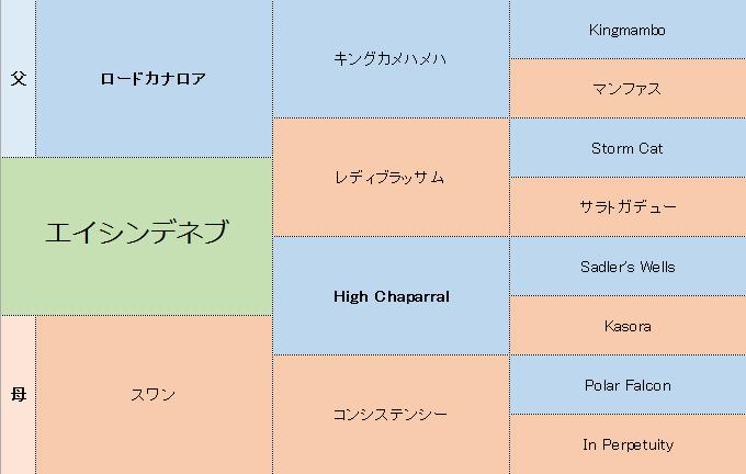 エイシンデネブの三代血統表