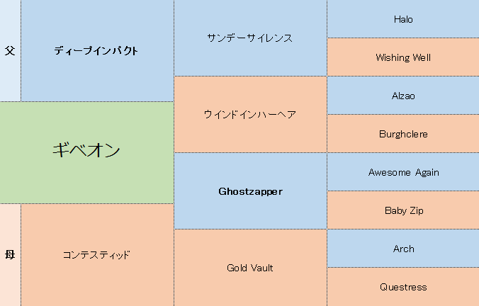 ギベオンの三代血統表