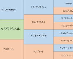 ブラックスピネルの三代血統表