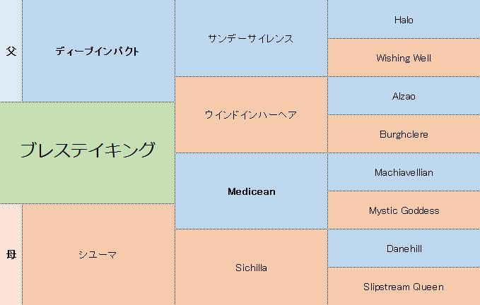ブレステイキングの三代血統表