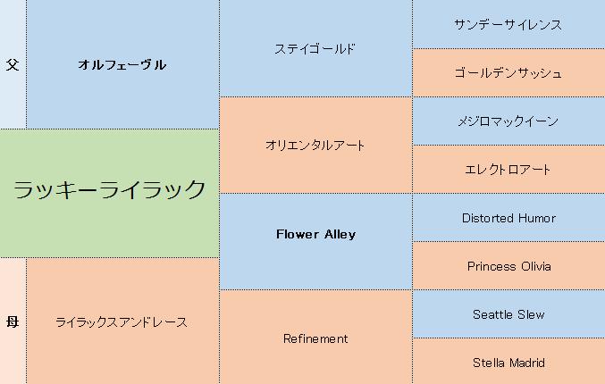 ラッキーライラックの三代血統表