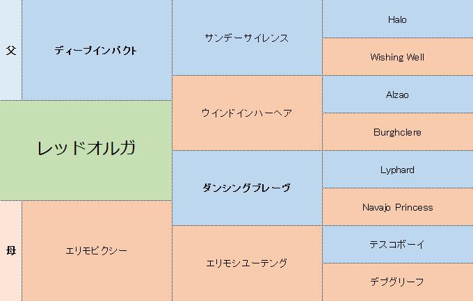 レッドオルガの三代血統表
