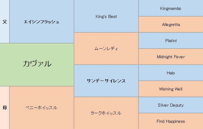 カヴァルの三代血統表