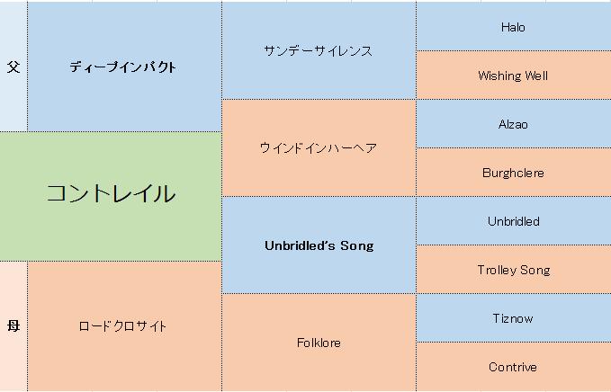 コントレイルの三代血統表