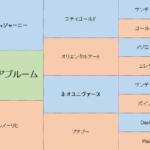 アルメリアブルームの分析