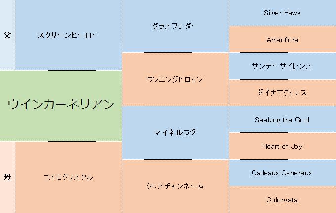 ウインカーネリアンの三代血統表