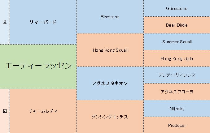 エーティーラッセンの三代血統表