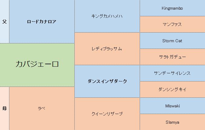 カバジェーロの三代血統表
