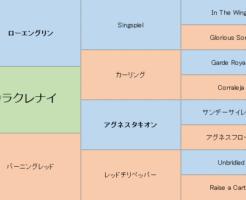 カラクレナイの三代血統表