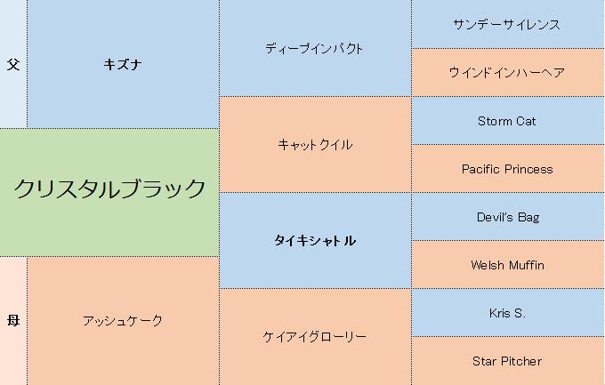 クリスタルブラックの三代血統表