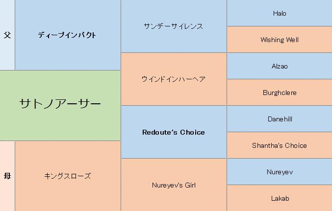 サトノアーサーの三代血統表