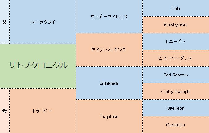 サトノクロニクルの三代血統表