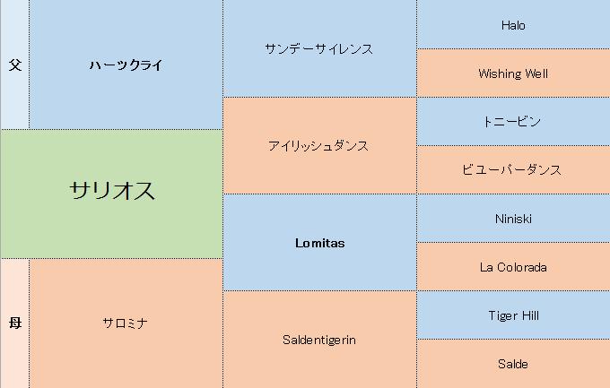 サリオスの三代血統表
