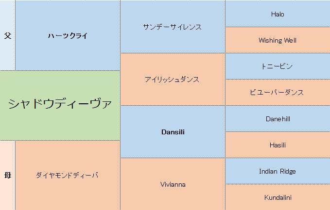 シャドウディーヴァの三代血統表
