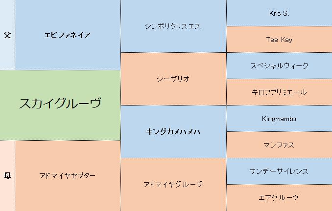 スカイグルーヴの三代血統表