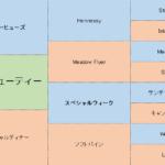 タガノビューティーの分析