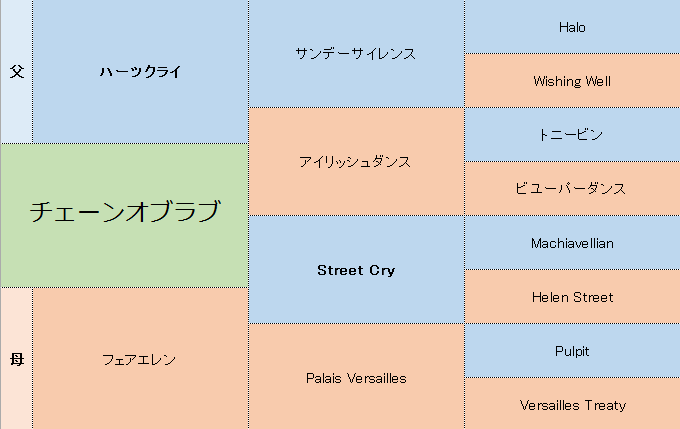 チェーンオブラブの三代血統表