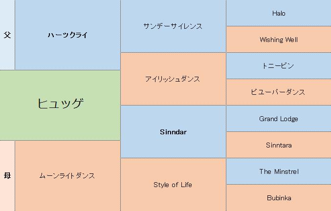 ヒュッゲの三代血統表