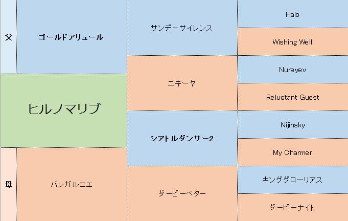 ヒルノマリブの三代血統表