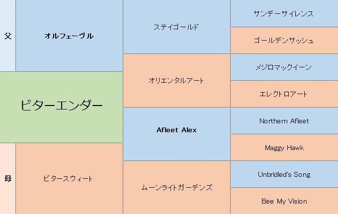 ビターエンダーの三代血統表