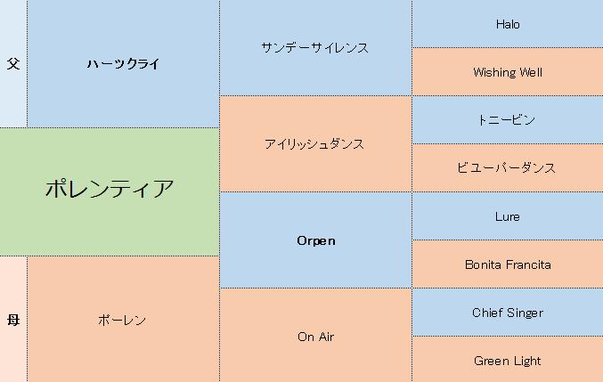 ポレンティアの三代血統表