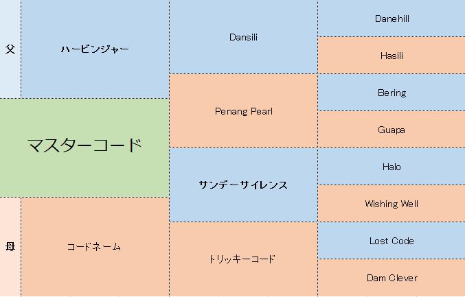マスターコードの三代血統表