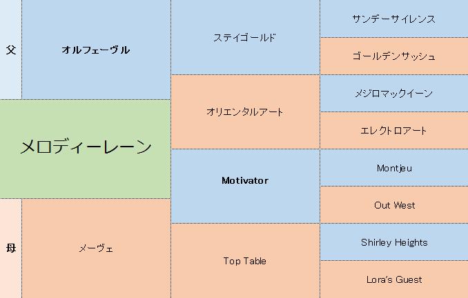 メロディーレーンの三代血統表