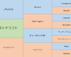 ラストドラフトの三代血統表