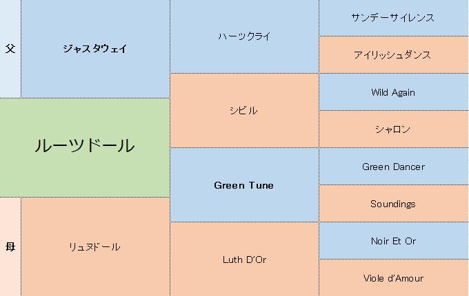ルーツドールの三代血統表