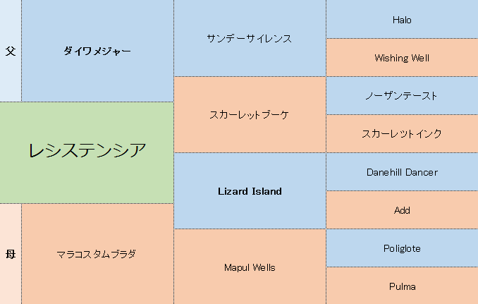 レシステンシアの三代血統表